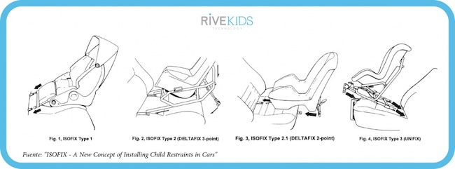 isofix_child_restraints_rivekids