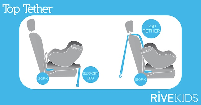 toptether_support_leg_isofix_rivekids